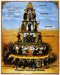 CapitalismPyramid
